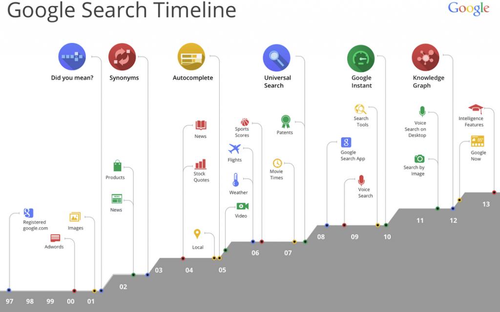 Google-History-Timeline