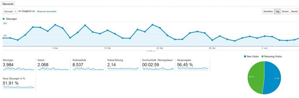 google-analytics-screenshot-xovilichter-zugriffszahlen
