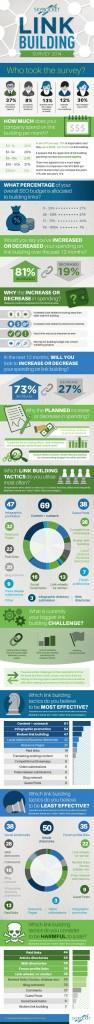 linkbuilding-2014-infografik
