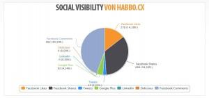 social-visibility-habbo