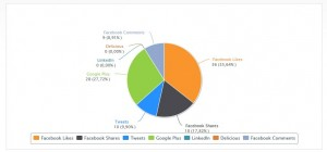 xovilichter-73-seo-analyse-social-signals