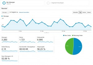 xovilichter-google-analytics-auswertung-mai-2014