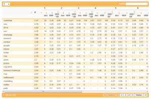 xovilichter-wdf-idf-analyse-tag27