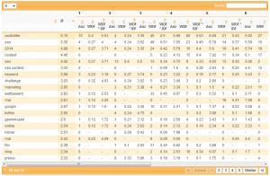 xovilichter-wdf-idf-analyse-tag3